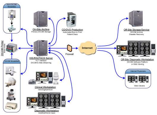 Lamb Technologies Inc Systems